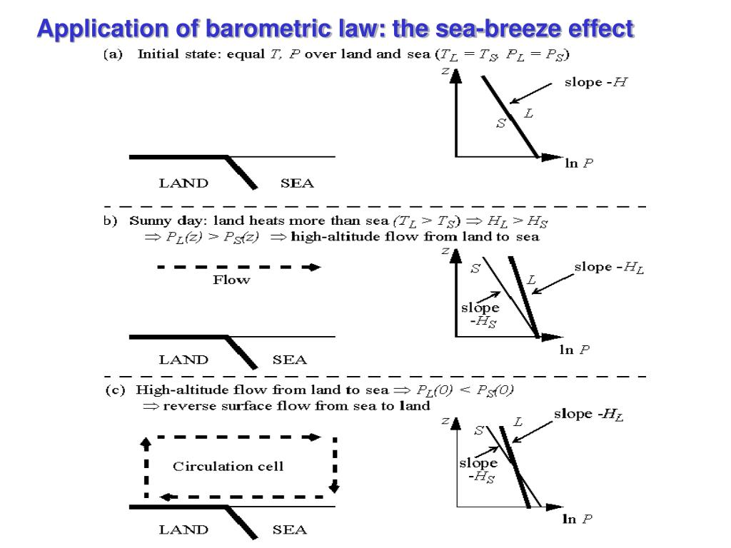 Application of barometric law: the sea-breeze effect