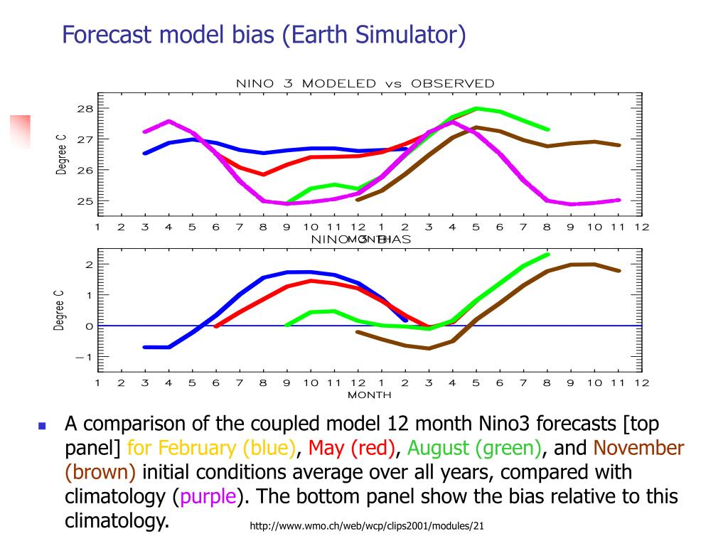 Forecast model bias (Earth Simulator)