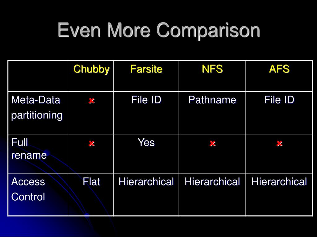 Even More Comparison