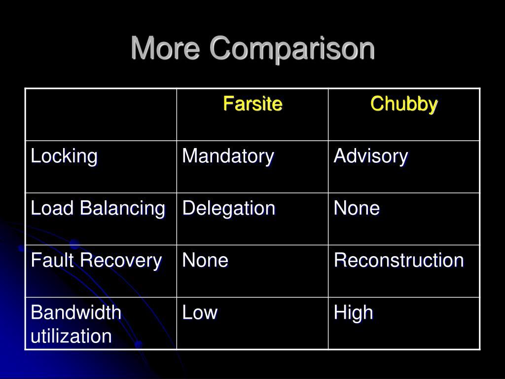 More Comparison
