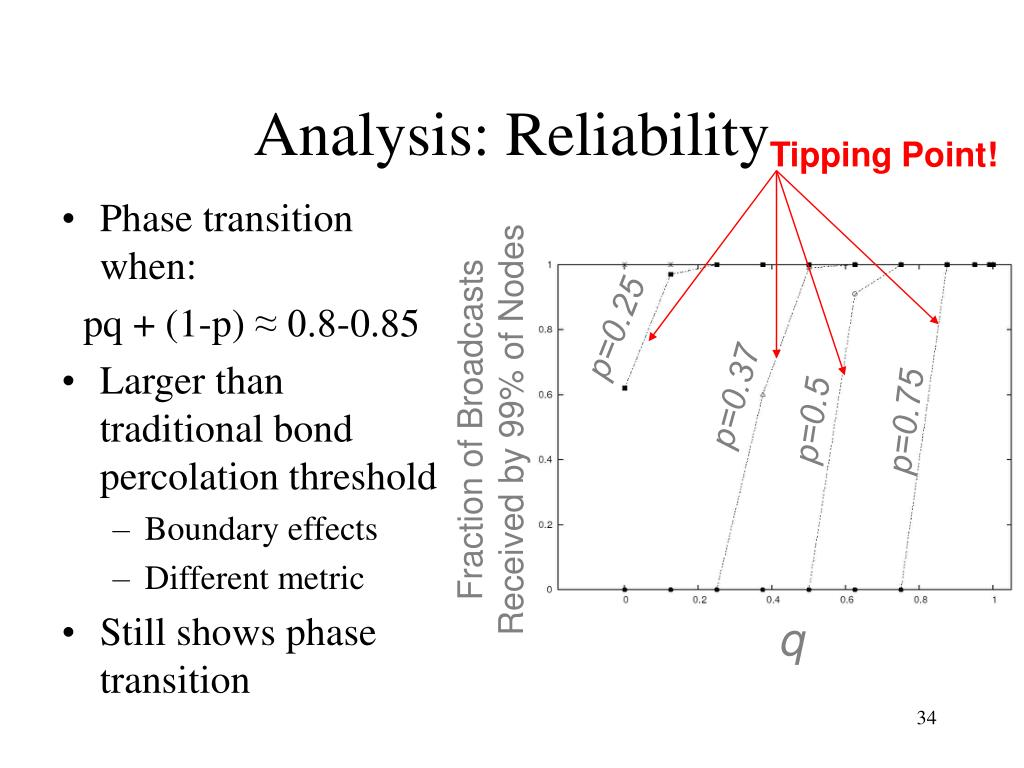 Analysis: Reliability