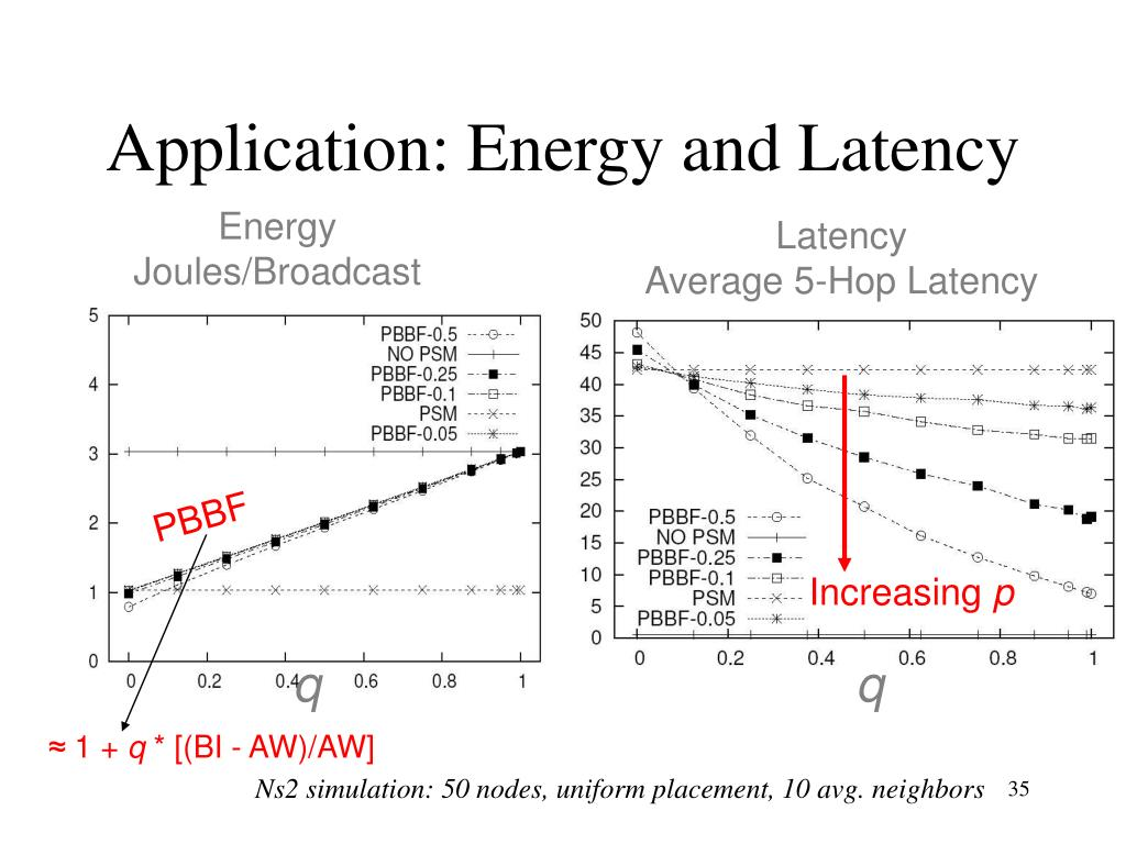 Application: Energy and Latency
