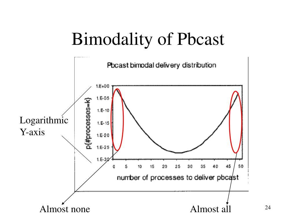 Bimodality of Pbcast