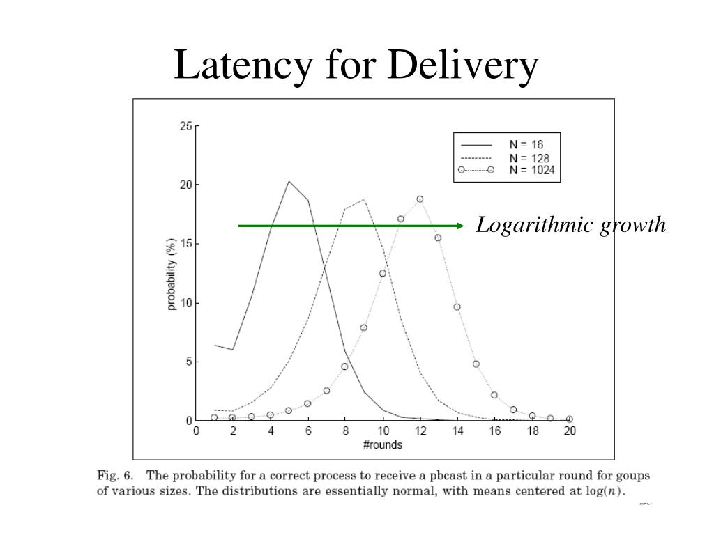Latency for Delivery