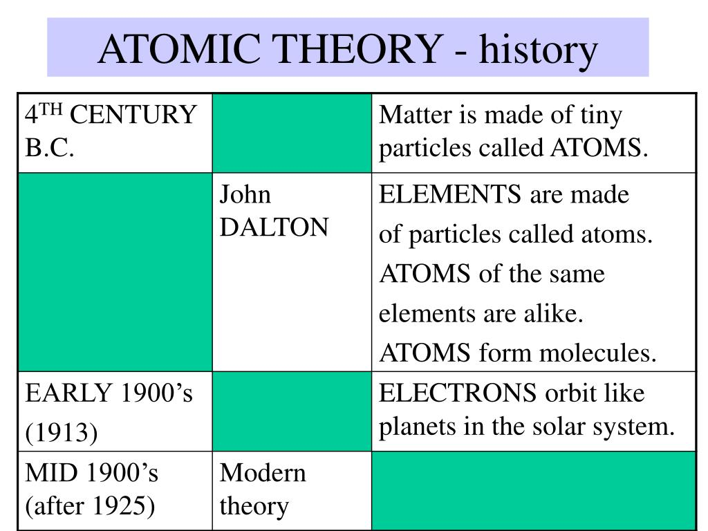 an analysis on the origins of the atomic theory In chemistry and physics, atomic theory is a scientific theory of the nature of matter, which states that matter is composed of discrete units called atoms.