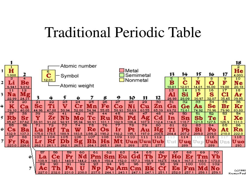 Los Alamos Periodic Table Chemical Nomenclature Ppt