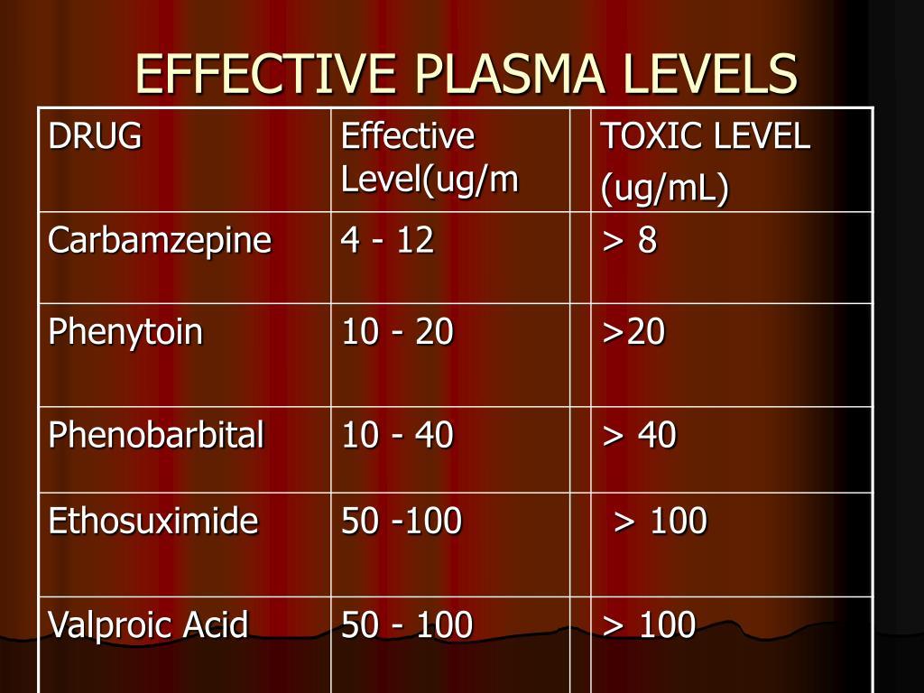 EFFECTIVE PLASMA LEVELS