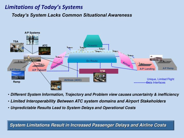 Limitations of Today's Systems