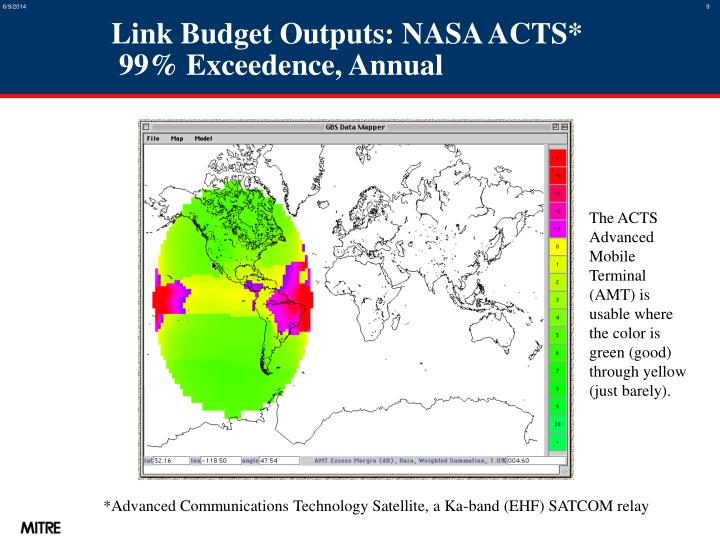 Link Budget Outputs: NASA ACTS*