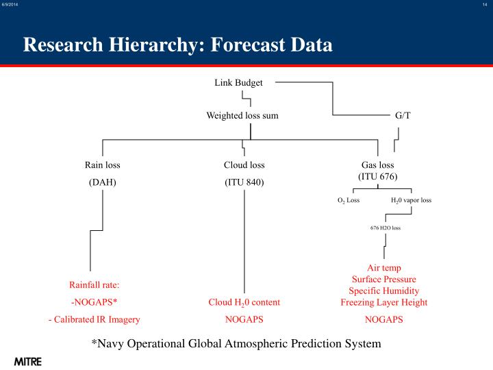 Research Hierarchy: Forecast Data