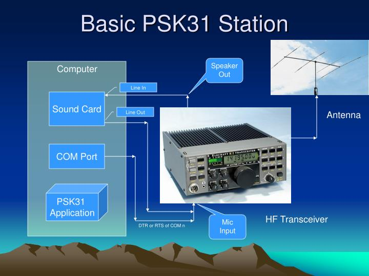 Basic PSK31 Station