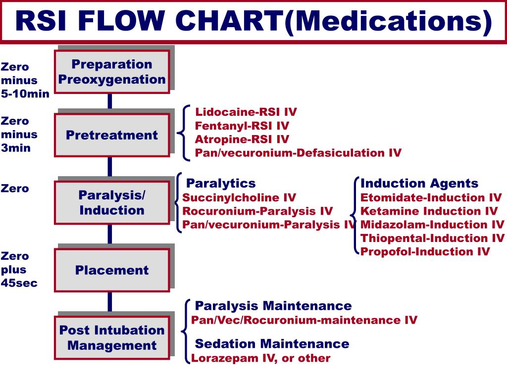 RSI FLOW CHART(Medications)