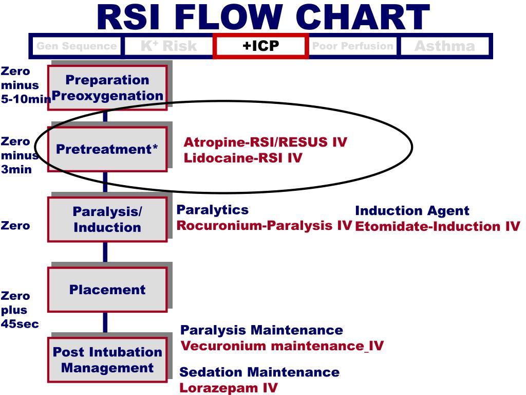 Rsi charts : Percentage chart