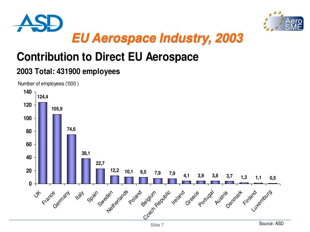 EU Aerospace Industry, 2003