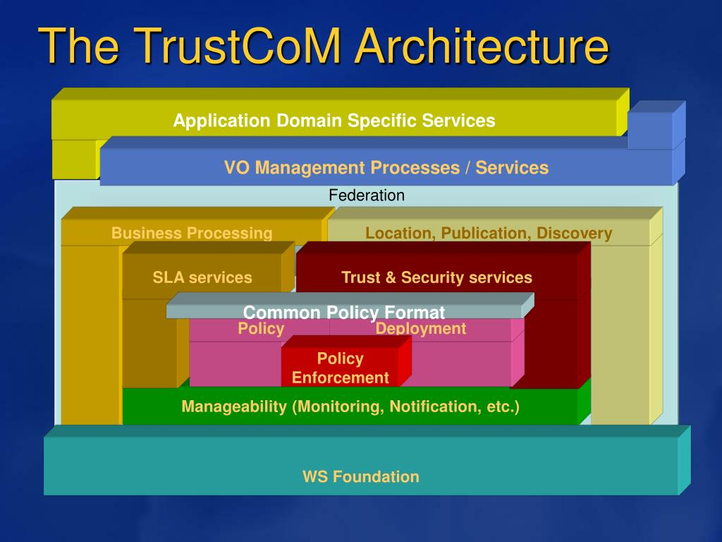 Application Domain Specific Services