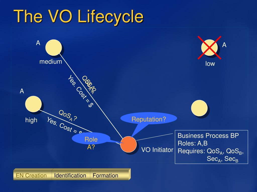 The VO Lifecycle