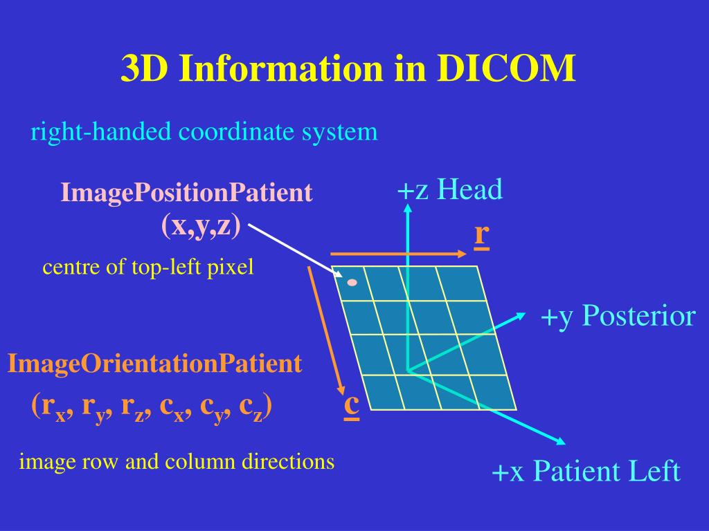 3D Information in DICOM