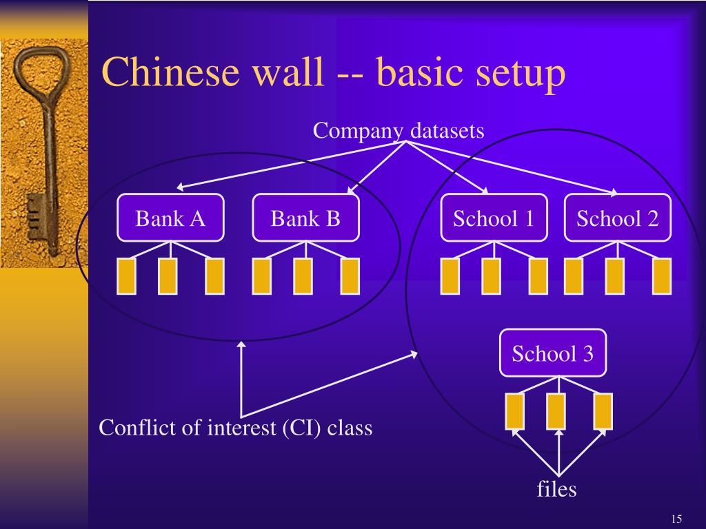 Chinese wall -- basic setup