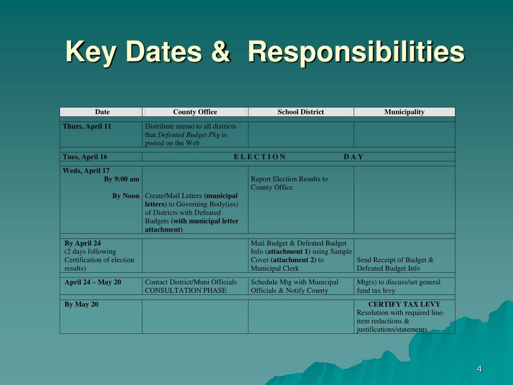 Key Dates &  Responsibilities