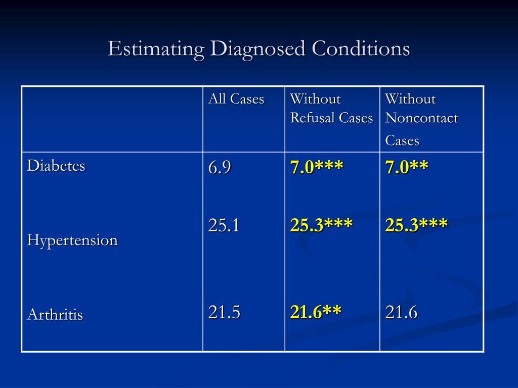 Estimating Diagnosed Conditions