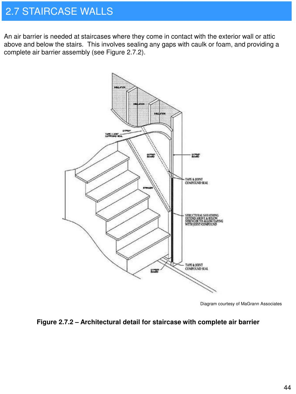 2.7 STAIRCASE WALLS