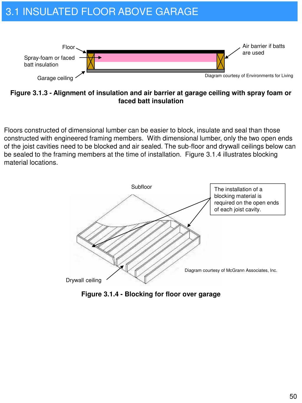 Air barrier if batts