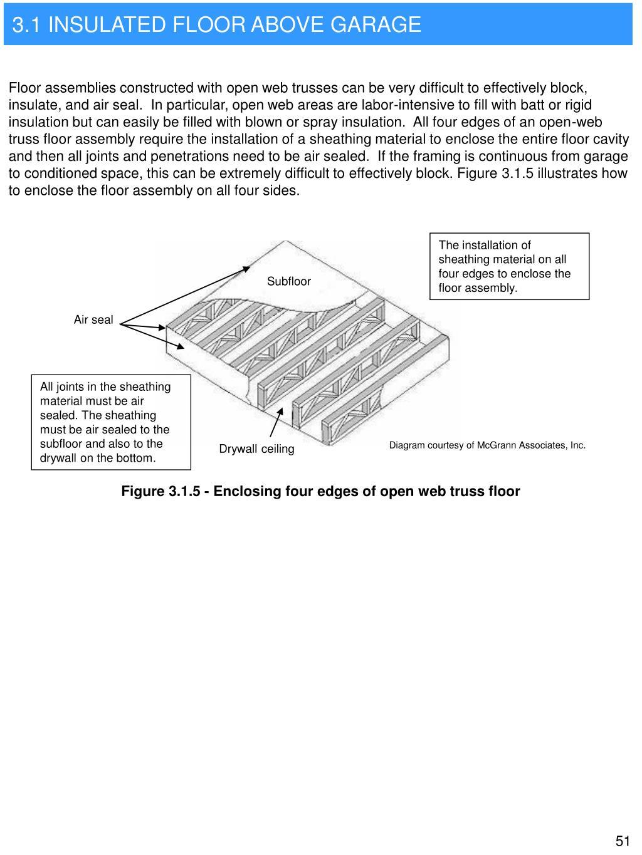 3.1 INSULATED FLOOR ABOVE GARAGE
