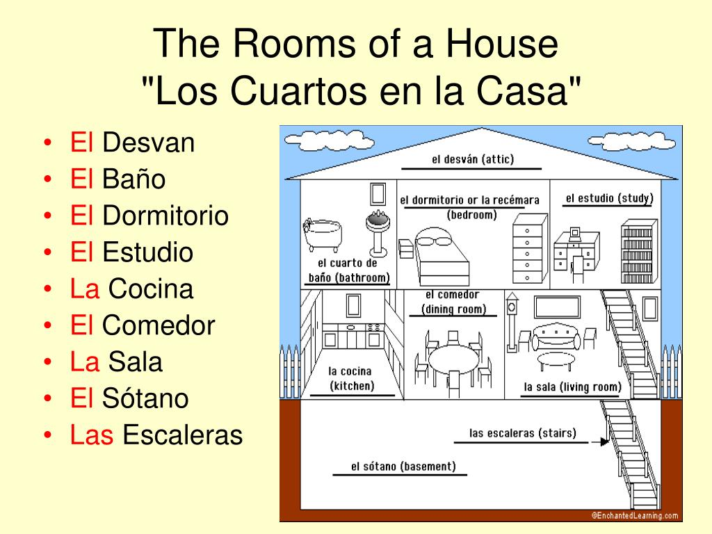 the rooms of a house los cuartos en la casa