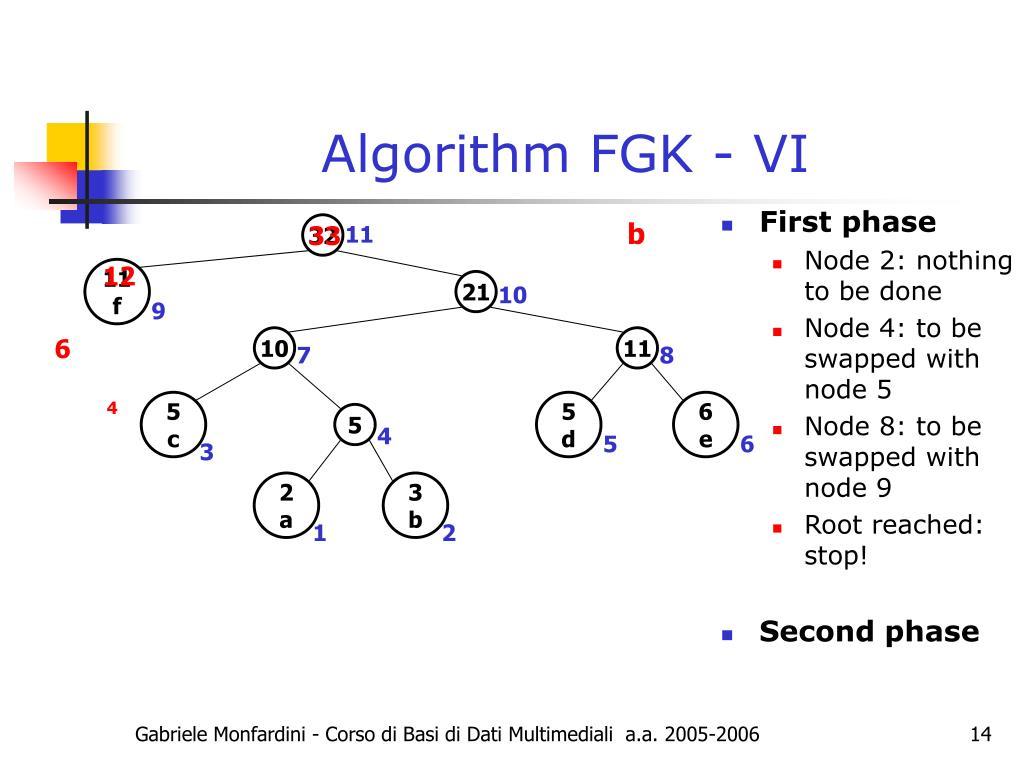 Algorithm FGK - VI