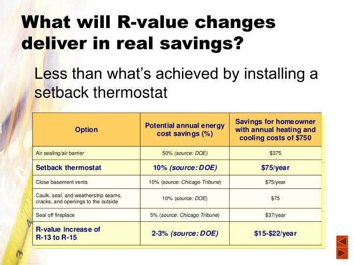 What will R-value changes deliver in real savings?