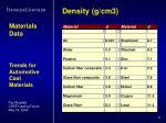 density g cm3