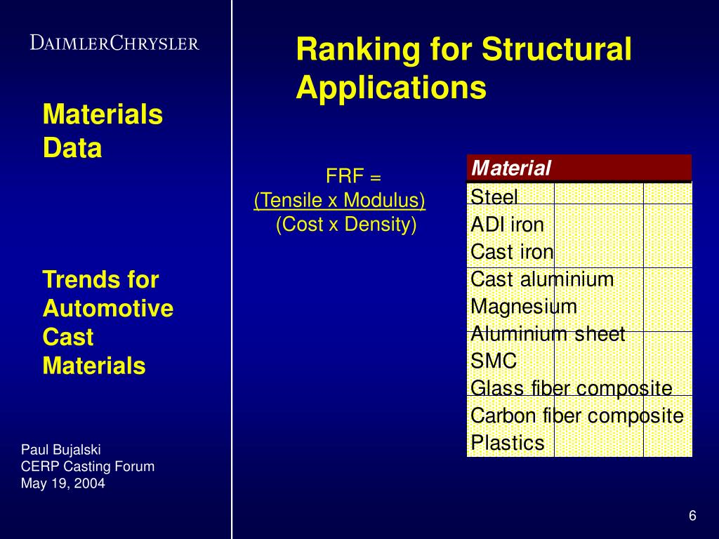 Ranking for Structural Applications
