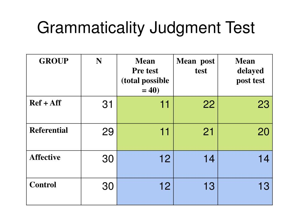 Grammaticality Judgment Test