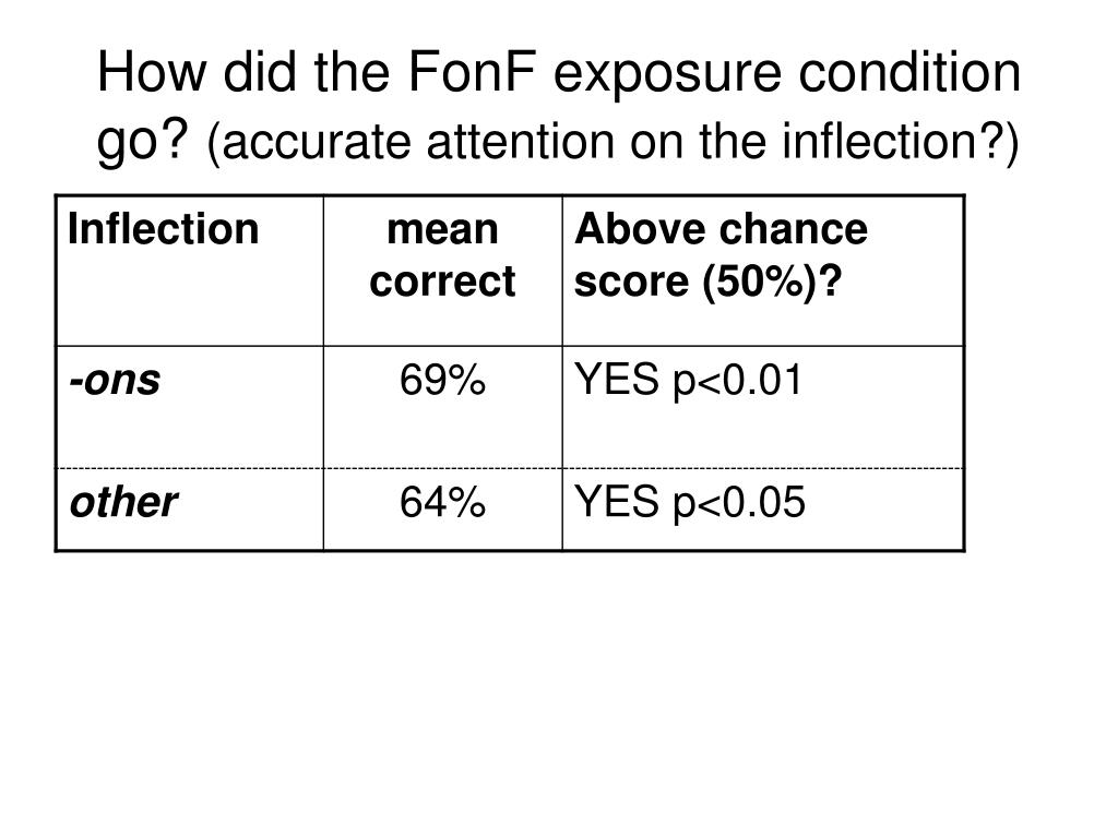How did the FonF exposure condition go?