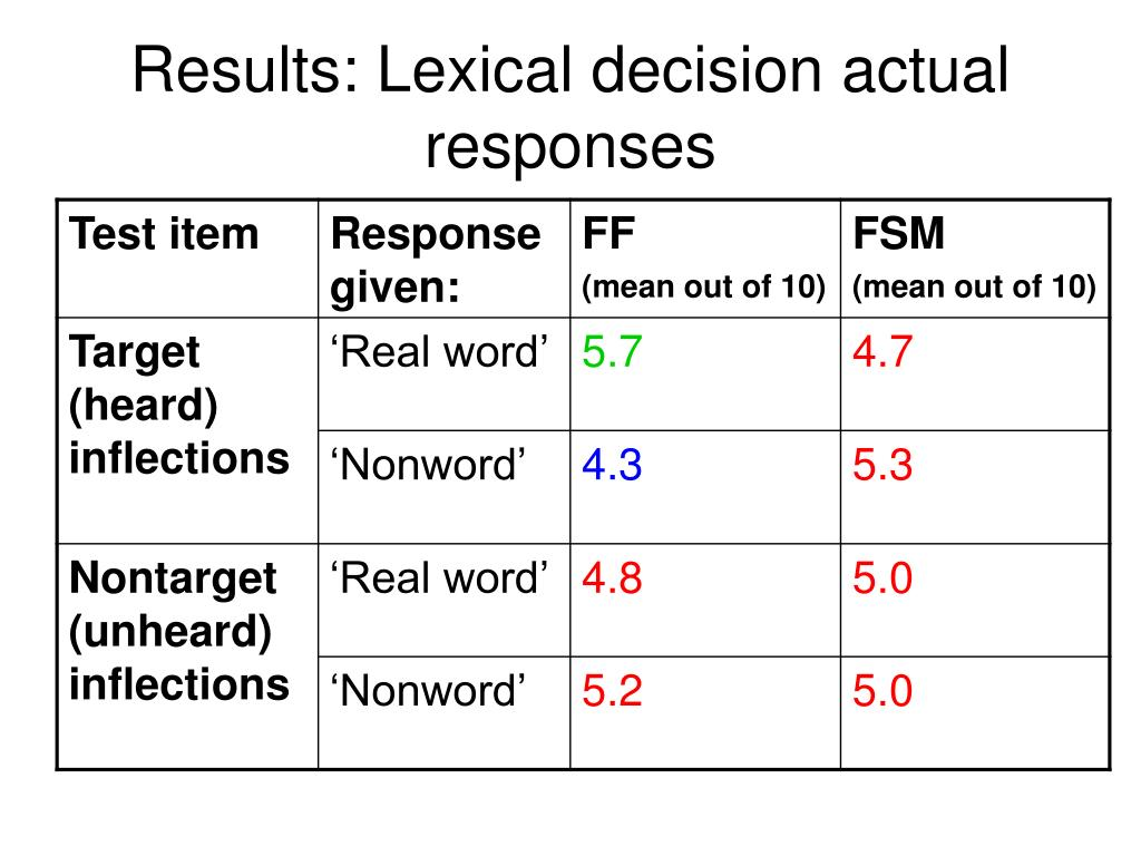 Results: Lexical decision actual responses
