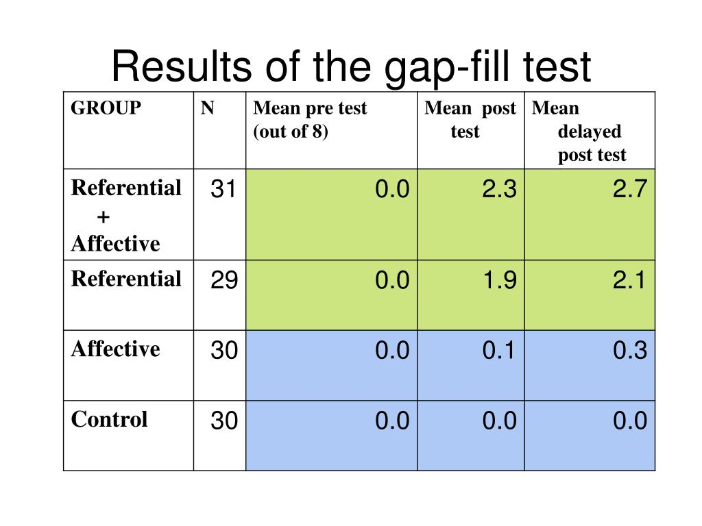 Results of the gap-fill test