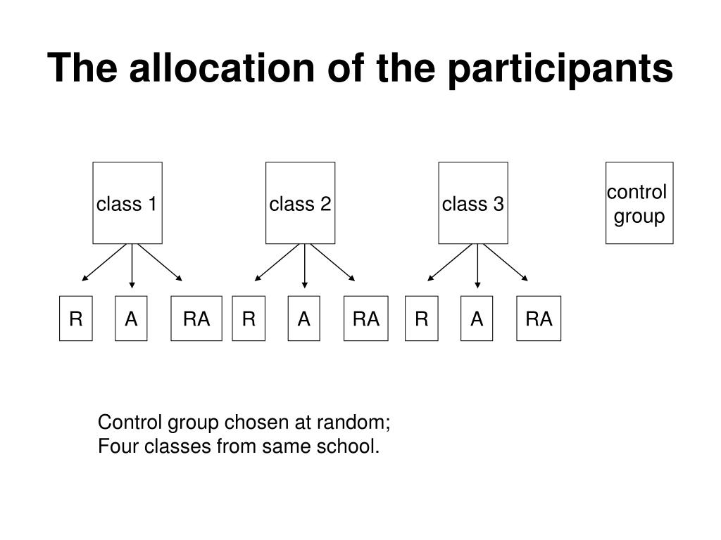 The allocation of the participants