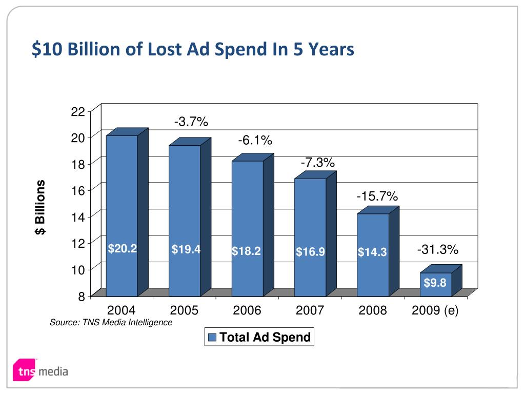 $10 Billion of Lost Ad Spend In 5 Years