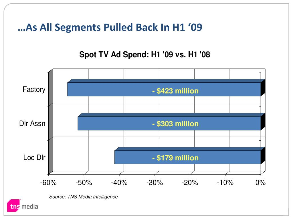 …As All Segments Pulled Back In H1 '09