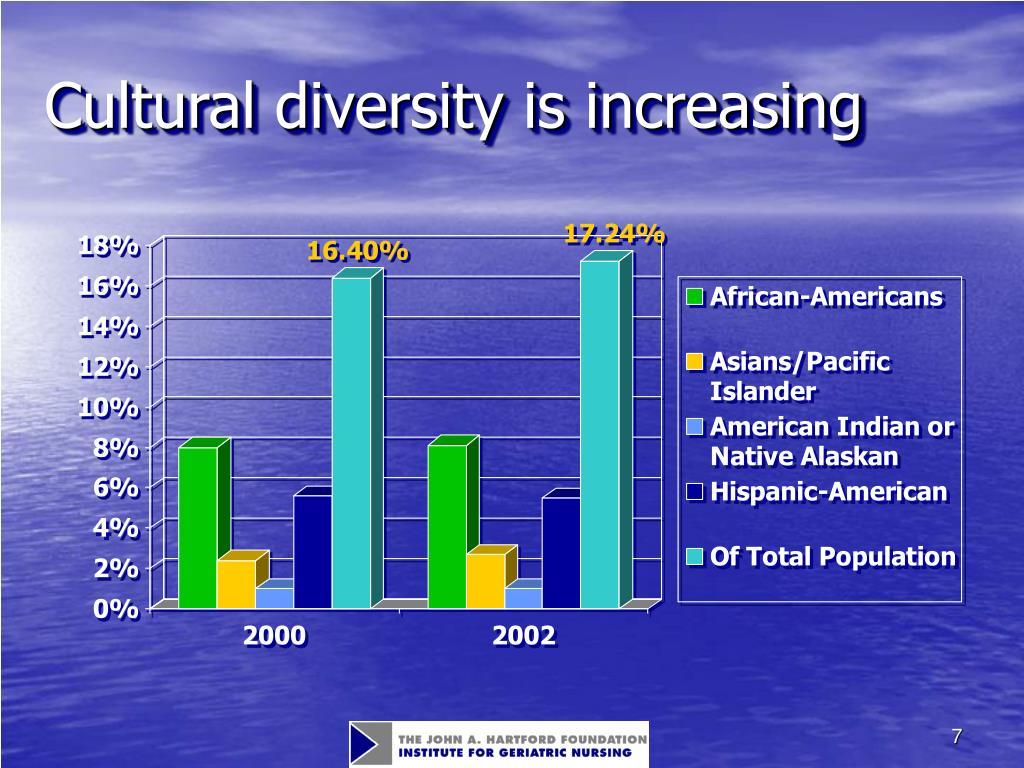 Cultural diversity is increasing