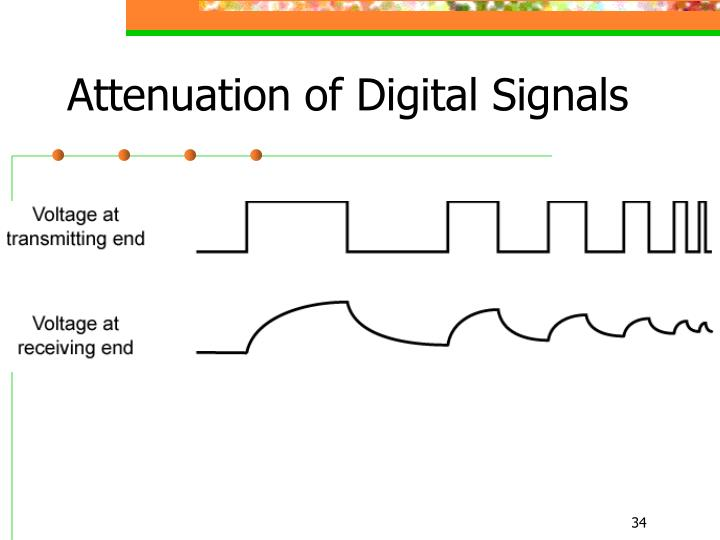 Attenuation of Digital Signals