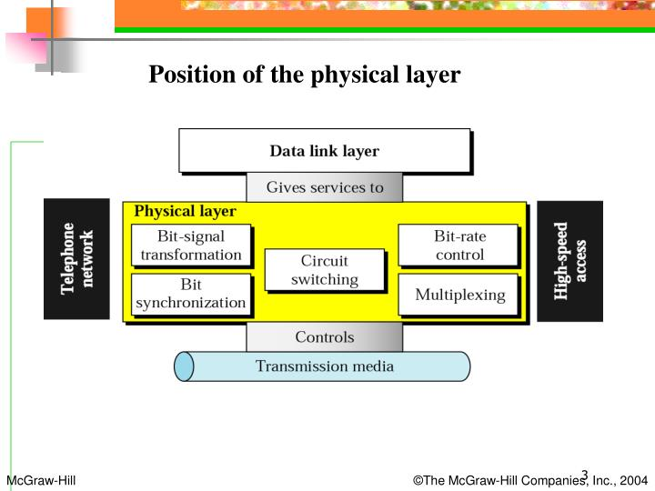 Position of the physical layer