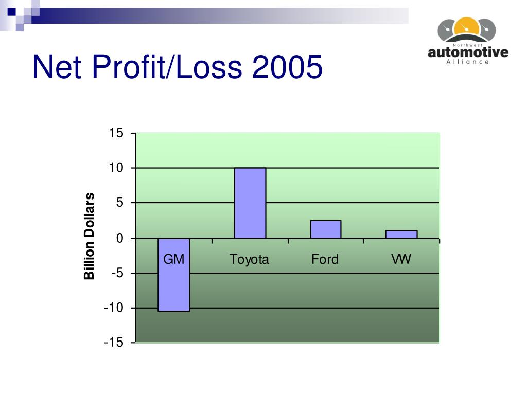 Net Profit/Loss 2005