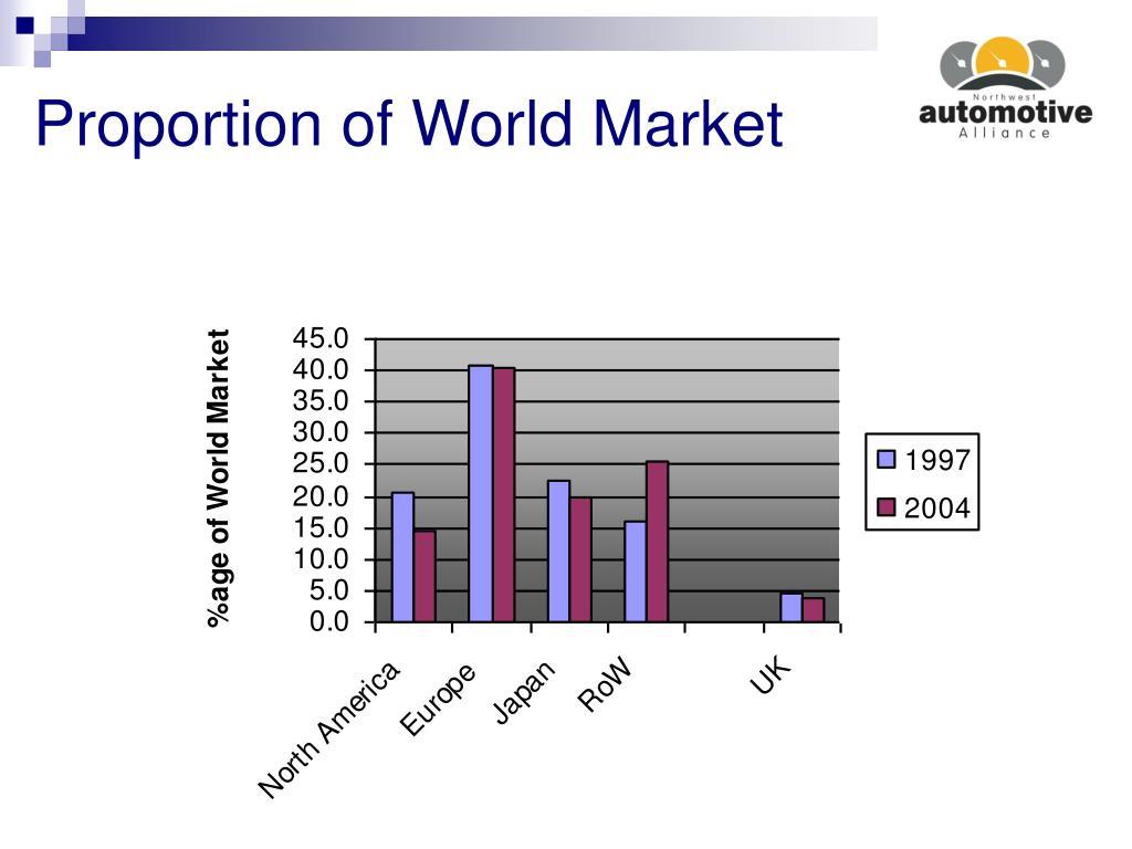 Proportion of World Market