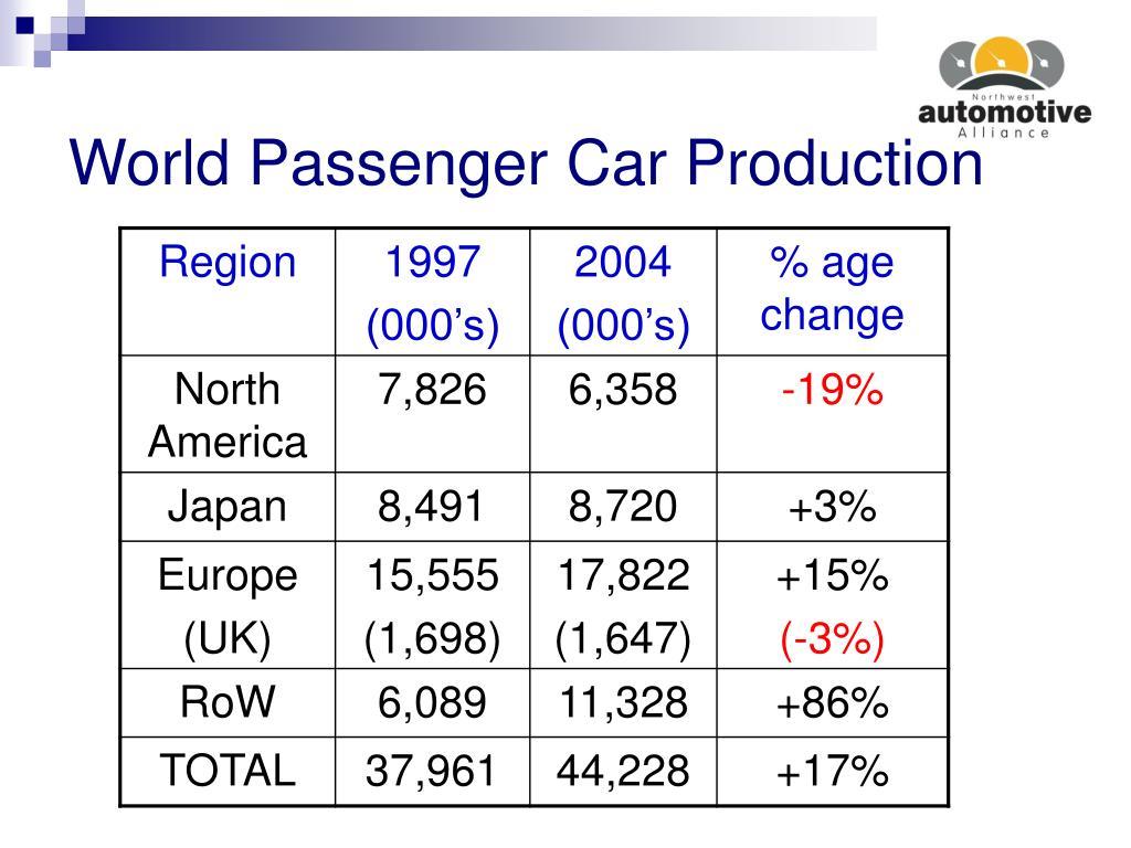 World Passenger Car Production