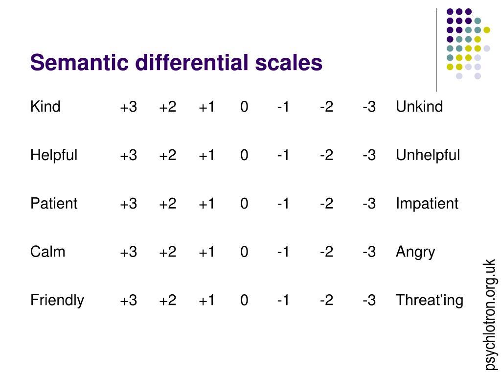 Semantic differential scales
