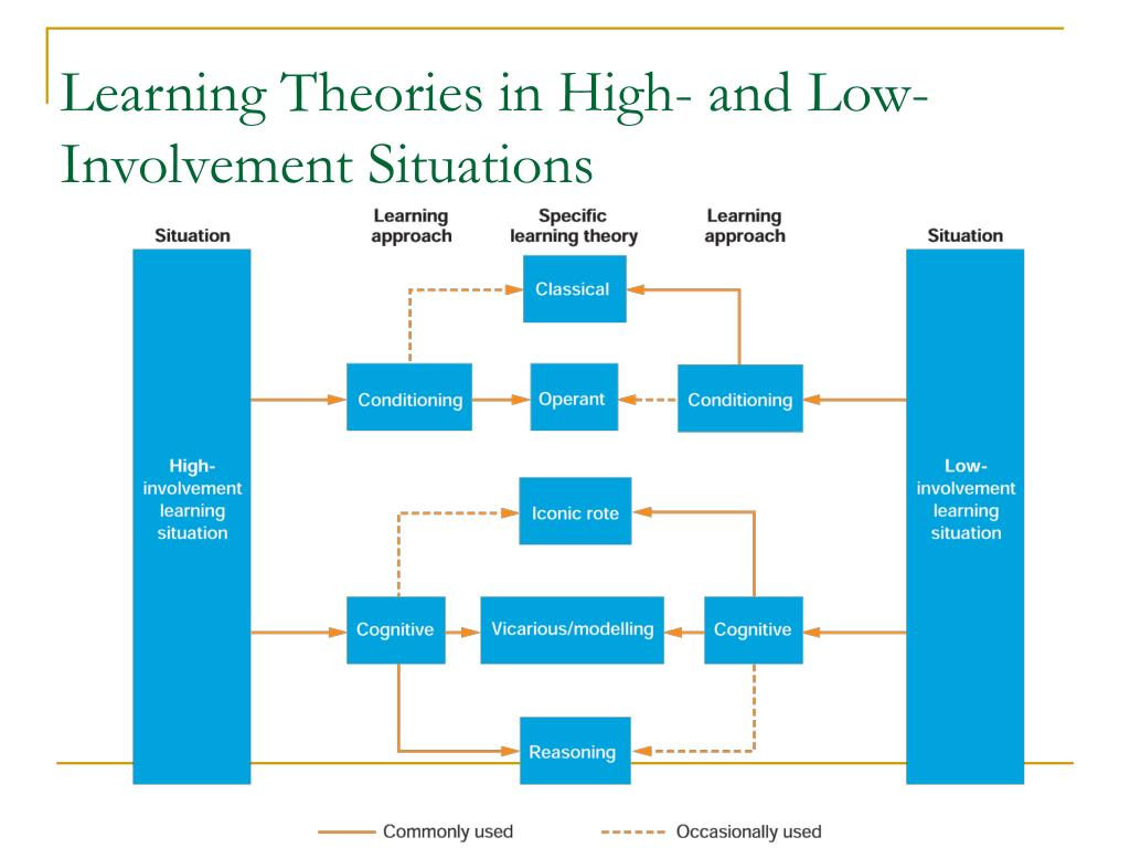 Learning Theories in High- and Low-Involvement Situations