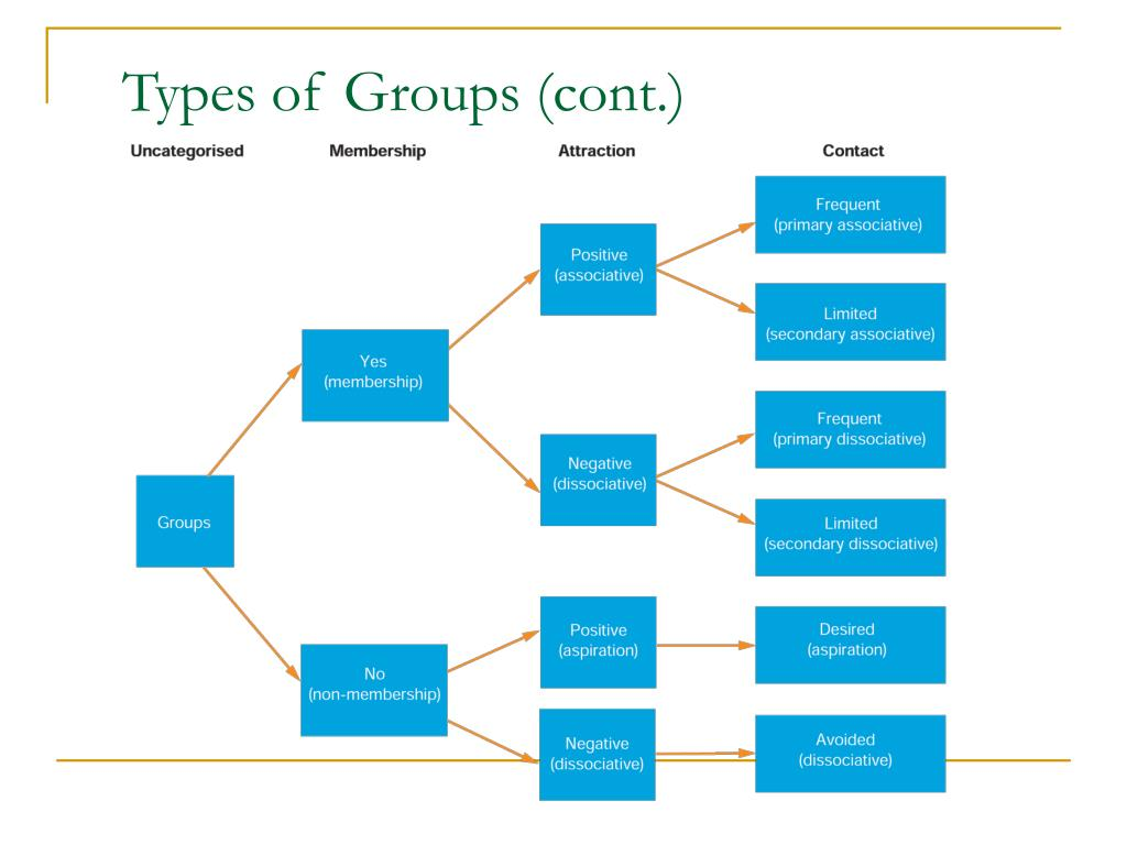 Types of Groups (cont.)