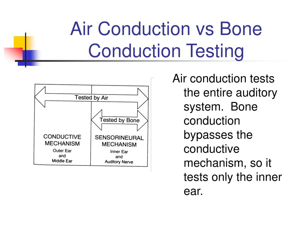 Air Conduction vs Bone Conduction Testing