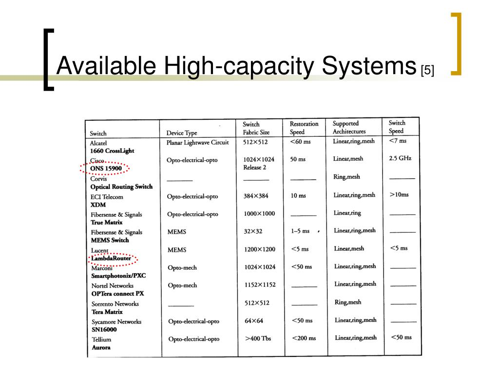 Available High-capacity Systems